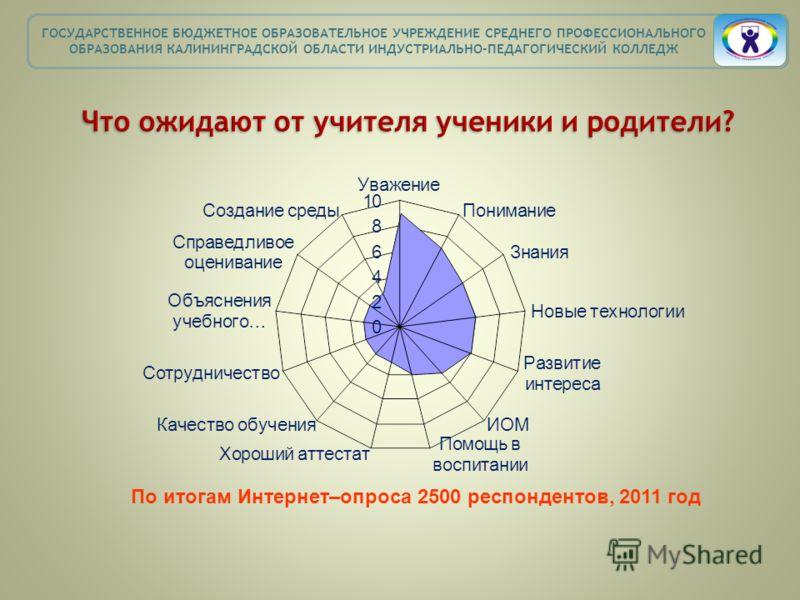 По итогам Интернет–опроса 2500 респондентов, 2011 год ГОСУДАРСТВЕННОЕ БЮДЖЕТНОЕ ОБРАЗОВАТЕЛЬНОЕ УЧРЕЖДЕНИЕ СРЕДНЕГО ПРОФЕССИОНАЛЬНОГО ОБРАЗОВАНИЯ КАЛИНИНГРАДСКОЙ ОБЛАСТИ ИНДУСТРИАЛЬНО-ПЕДАГОГИЧЕСКИЙ КОЛЛЕДЖ