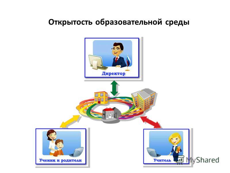 Открытость образовательной среды