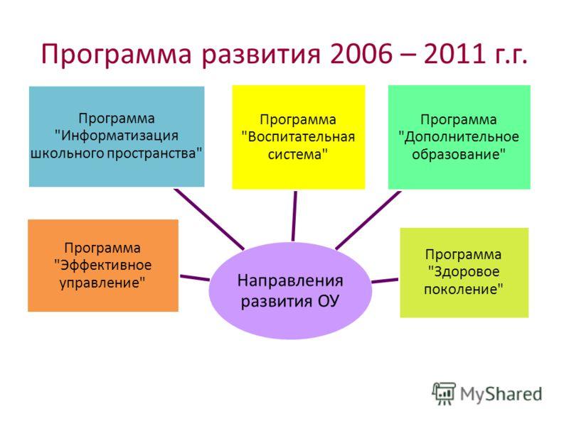 Направления развития ОУ Программа Информатизация школьного пространства Программа Воспитательная система Программа Дополнительное образование Программа Здоровое поколение Программа Эффективное управление Программа развития 2006 – 2011 г.г.