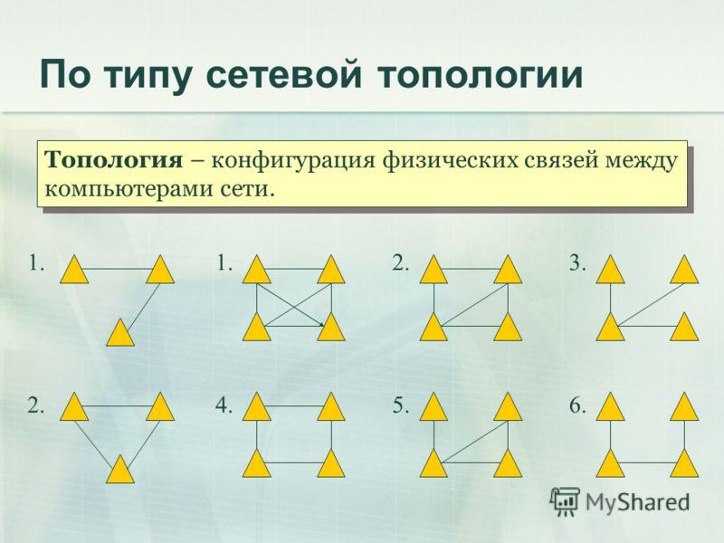По типу сетевой топологии Топология – конфигурация физических связей между компьютерами сети. 1. 2. 1.2.3. 4.5.6.