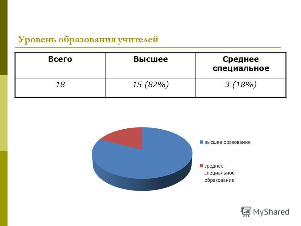 Уровень образования учителей ВсегоВысшееСреднее специальное 1815 (82%)3 (18%)
