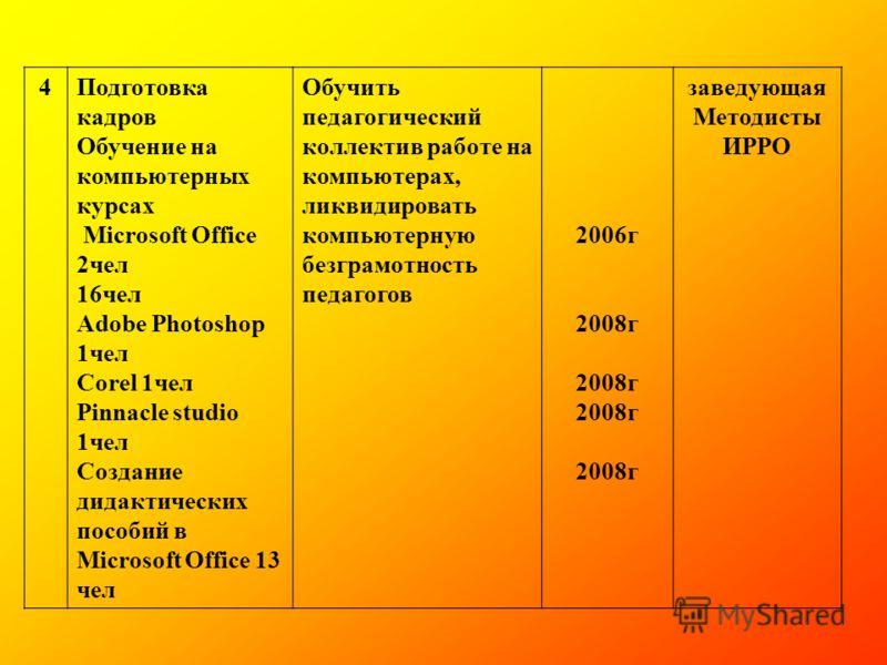 4Подготовка кадров Обучение на компьютерных курсах Microsoft Office 2чел 16чел Adobe Photoshop 1чел Corel 1чел Pinnacle studio 1чел Создание дидактических пособий в Microsoft Office 13 чел Обучить педагогический коллектив работе на компьютерах, ликви