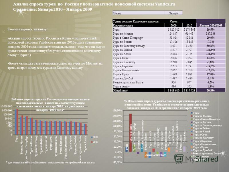 Комментарии к анализу: Анализ спроса туров по России и в Крым у пользователей поисковой системы Yandex.ru в январе 2010 года в сравнении с январём 2009 года позволяет сделать вывод о том, что он вырос практически наполовину (без учёта статистики по к