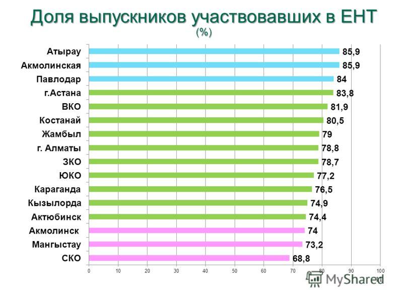 11 Доля выпускников участвовавших в ЕНТ (%)