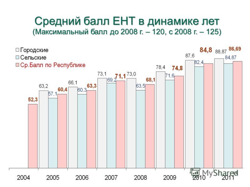 Средний балл ЕНТ в динамике лет (Максимальный балл до 2008 г. – 120, с 2008 г. – 125) 14