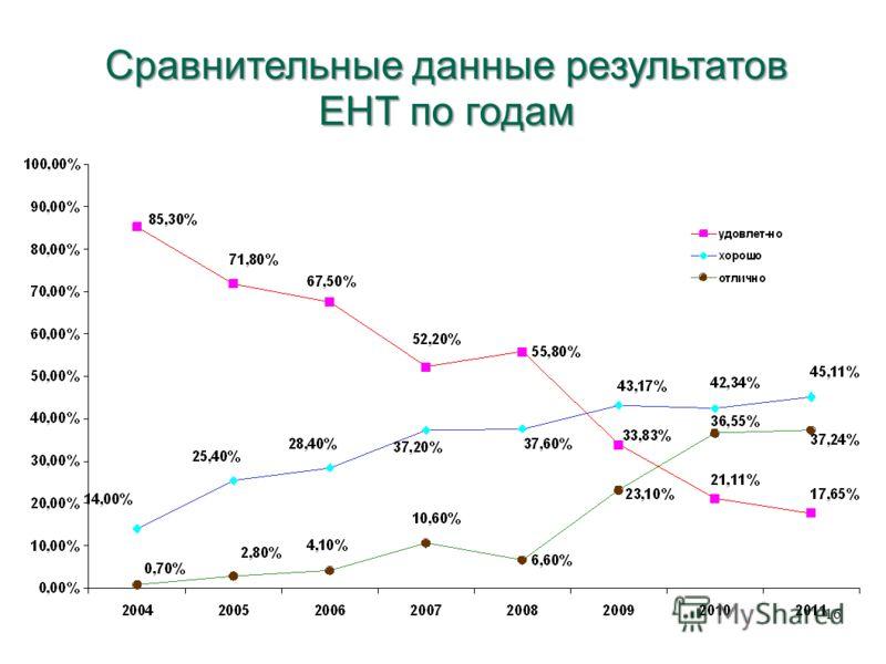 Сравнительные данные результатов ЕНТ по годам 16