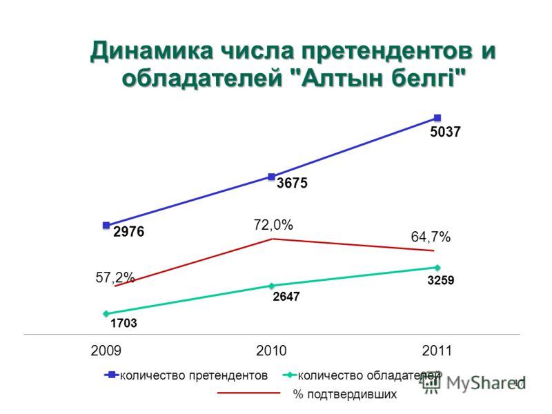 Динамика числа претендентов и обладателей Алтын белгі 17 72,0% 64,7% % подтвердивших