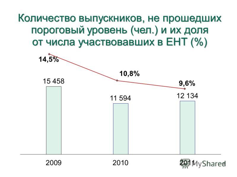 Количество выпускников, не прошедших пороговый уровень (чел.) и их доля от числа участвовавших в ЕНТ (%) 9