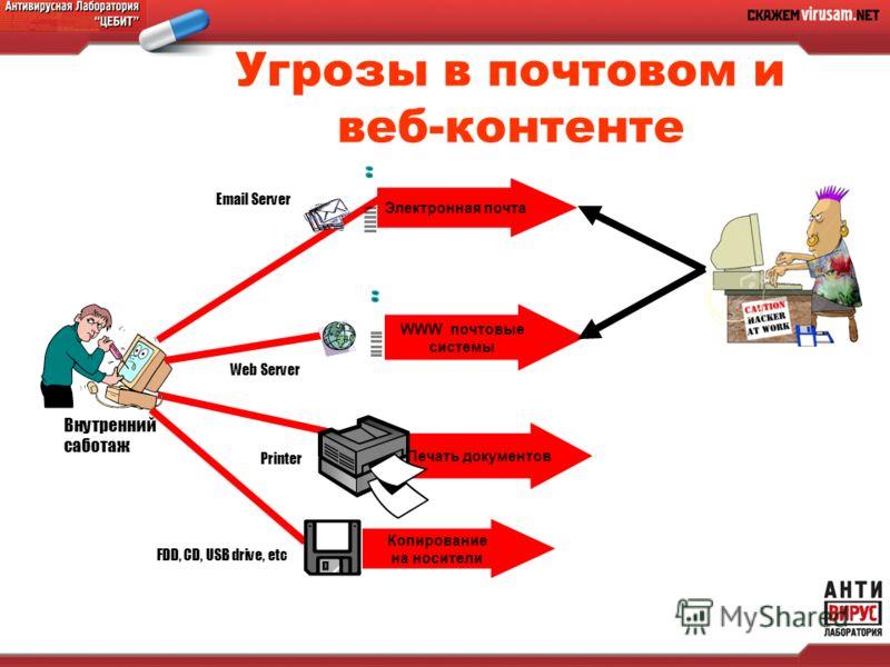 Угрозы в почтовом и веб-контенте Внутренний саботаж Копирование на носители Электронная почта WWW почтовые системы Печать документов Email Server Web Server Printer FDD, CD, USB drive, etc