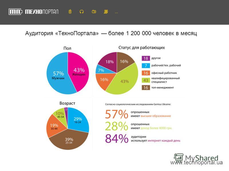 www.technoportal.ua Аудитория «ТехноПортала» более 1 200 000 человек в месяц