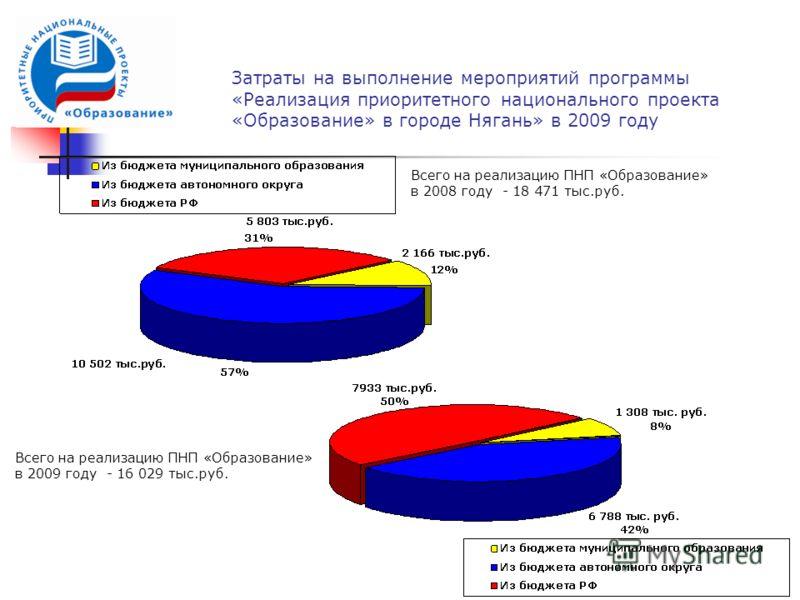 Затраты на выполнение мероприятий программы «Реализация приоритетного национального проекта «Образование» в городе Нягань» в 2009 году Всего на реализацию ПНП «Образование» в 2008 году - 18 471 тыс.руб. Всего на реализацию ПНП «Образование» в 2009 го