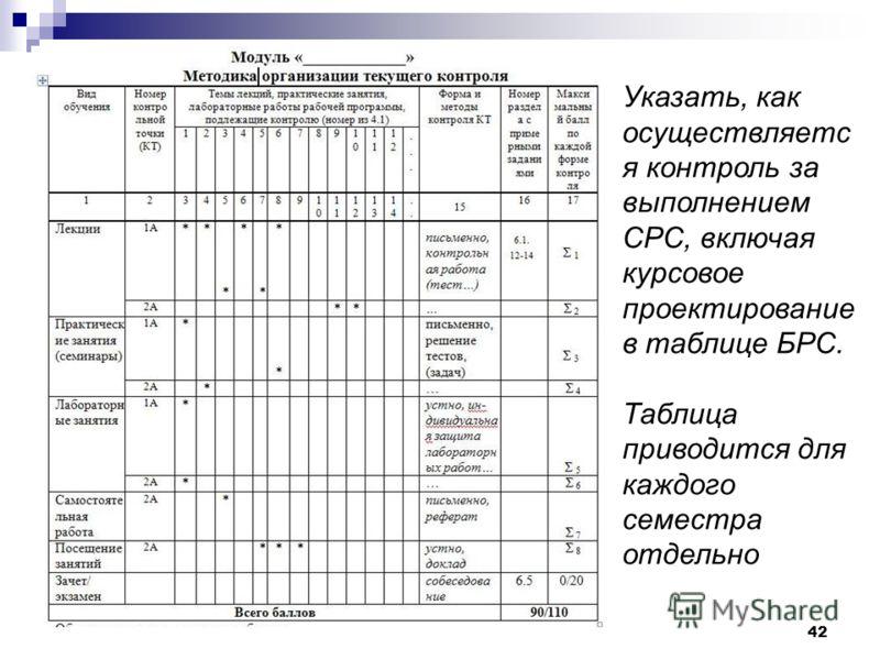 42 Указать, как осуществляетс я контроль за выполнением СРС, включая курсовое проектирование в таблице БРС. Таблица приводится для каждого семестра отдельно