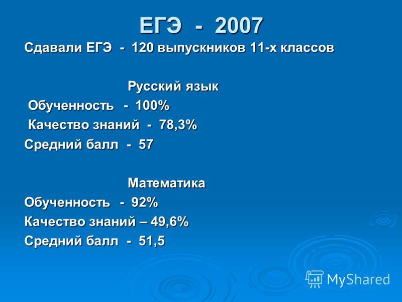 ЕГЭ - 2007 Сдавали ЕГЭ - 120 выпускников 11-х классов Русский язык Русский язык Обученность - 100% Обученность - 100% Качество знаний - 78,3% Качество знаний - 78,3% Средний балл - 57 Математика Математика Обученность - 92% Качество знаний – 49,6% Ср