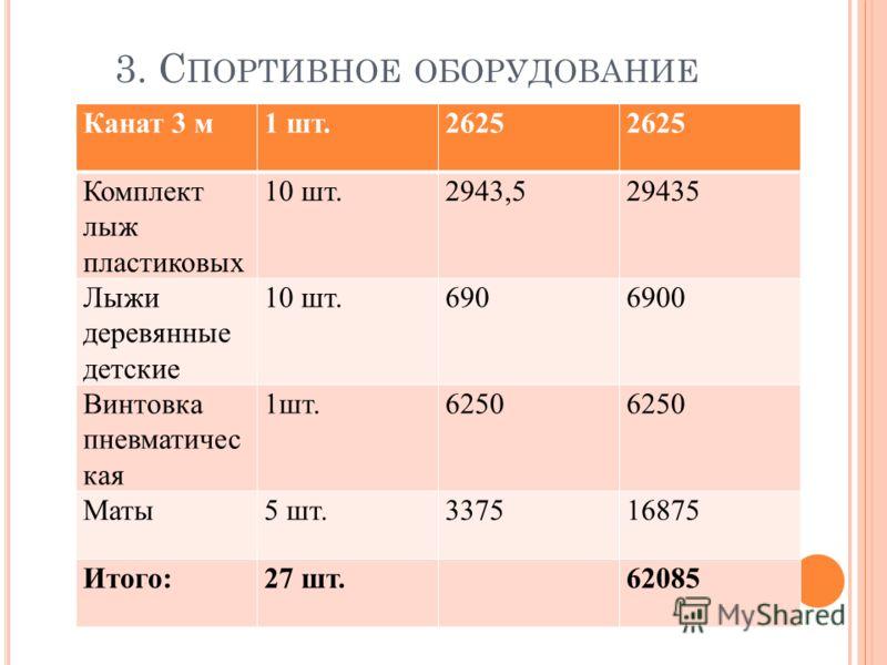 3. С ПОРТИВНОЕ ОБОРУДОВАНИЕ Канат 3 м1 шт.2625 Комплект лыж пластиковых 10 шт.2943,529435 Лыжи деревянные детские 10 шт.6906900 Винтовка пневматичес кая 1шт.6250 Маты5 шт.337516875 Итого:27 шт.62085