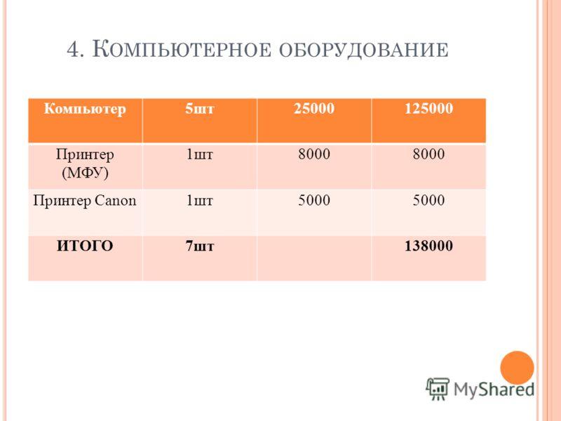 4. К ОМПЬЮТЕРНОЕ ОБОРУДОВАНИЕ Компьютер5шт25000125000 Принтер (МФУ) 1шт8000 Принтер Canon1шт5000 ИТОГО7шт138000