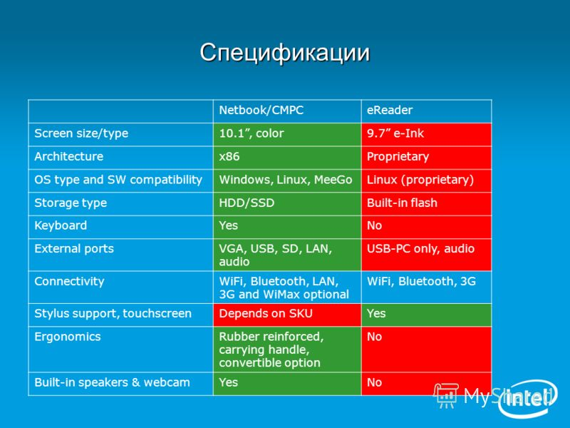 Спецификации Netbook/CMPCeReader Screen size/type10.1, color9.7 e-Ink Architecturex86Proprietary OS type and SW compatibilityWindows, Linux, MeeGoLinux (proprietary) Storage typeHDD/SSDBuilt-in flash KeyboardYesNo External portsVGA, USB, SD, LAN, aud
