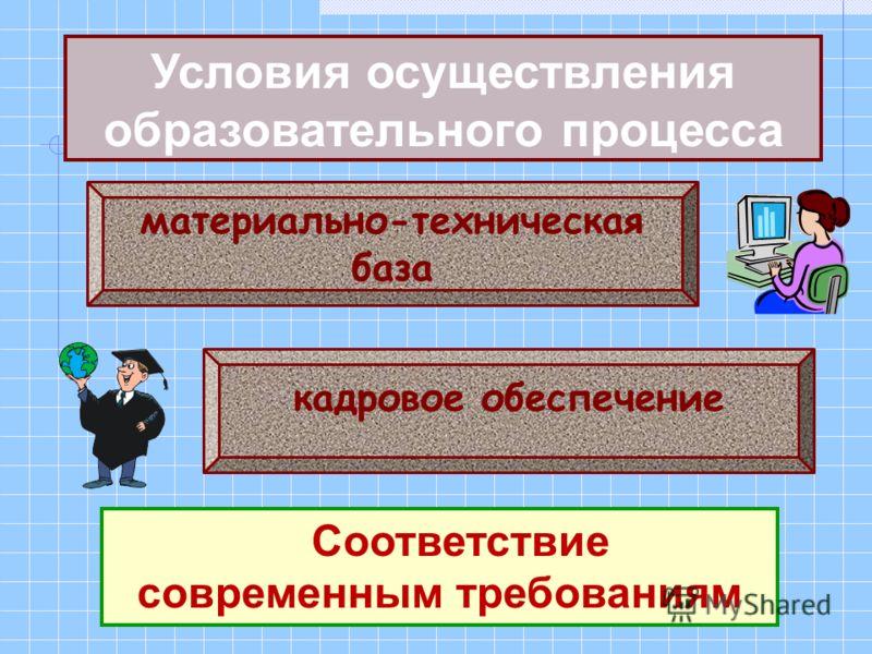 Условия осуществления образовательного процесса Соответствие современным требованиям материально-техническая база кадровое обеспечение