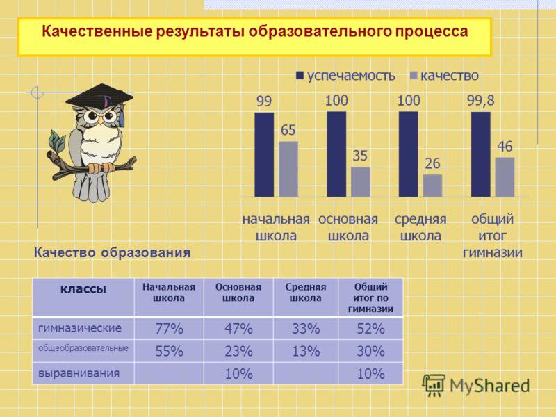 Качественные результаты образовательного процесса классы Начальная школа Основная школа Средняя школа Общий итог по гимназии гимназические 77%47%33%52% общеобразовательные 55%23%13%30% выравнивания 10% Качество образования