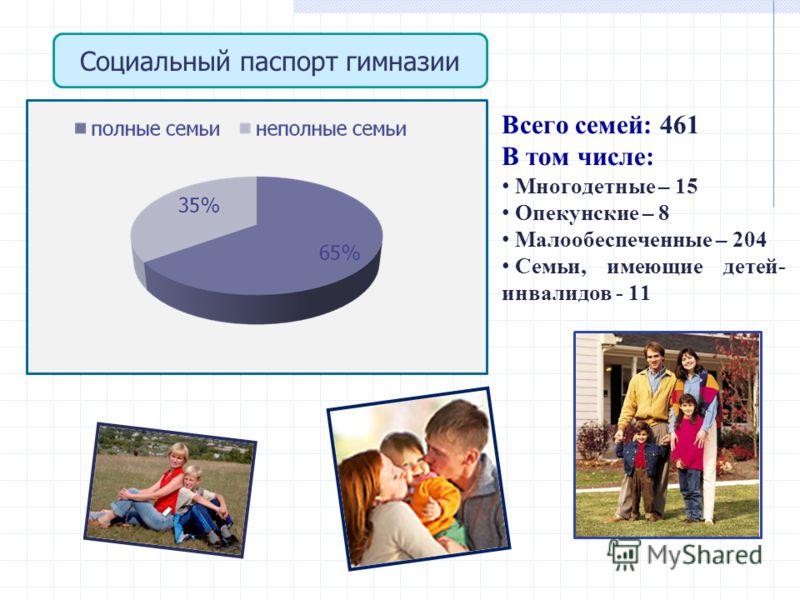 Социальный паспорт гимназии Всего семей: 461 В том числе: Многодетные – 15 Опекунские – 8 Малообеспеченные – 204 Семьи, имеющие детей- инвалидов - 11