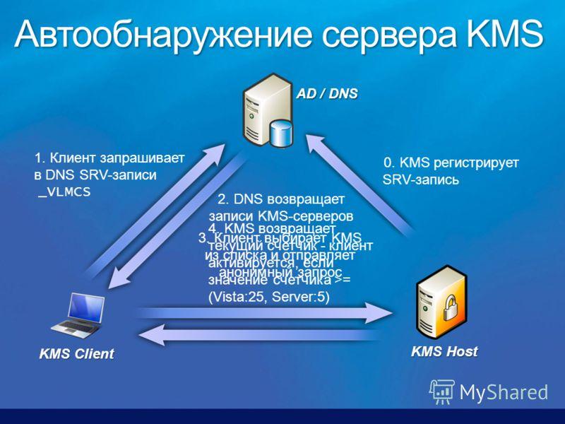0. KMS регистрирует SRV-запись KMS Host AD / DNS KMS Client 2. DNS возвращает записи KMS-серверов 1. Клиент запрашивает в DNS SRV-записи _VLMCS 3. Клиент выбирает KMS из списка и отправляет анонимный запрос 4. KMS возвращает текущий счетчик - клиент