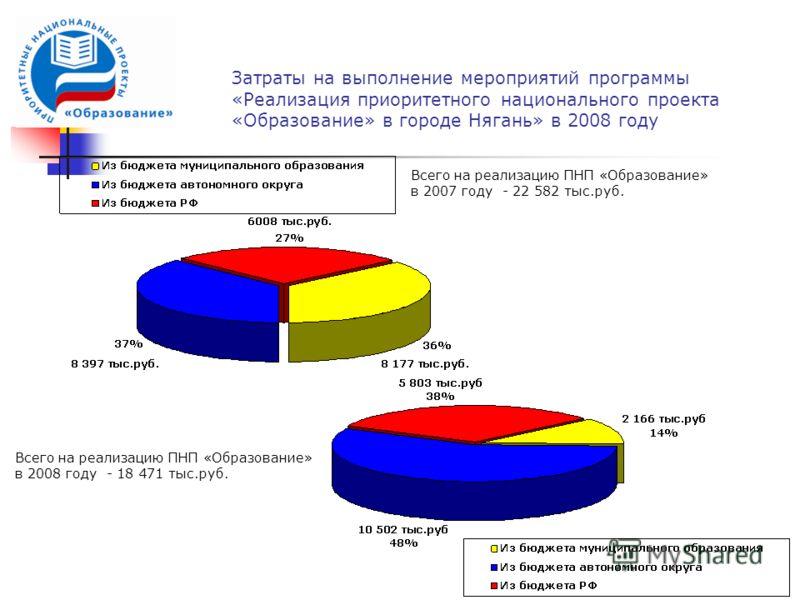 Затраты на выполнение мероприятий программы «Реализация приоритетного национального проекта «Образование» в городе Нягань» в 2008 году Всего на реализацию ПНП «Образование» в 2007 году - 22 582 тыс.руб. Всего на реализацию ПНП «Образование» в 2008 го