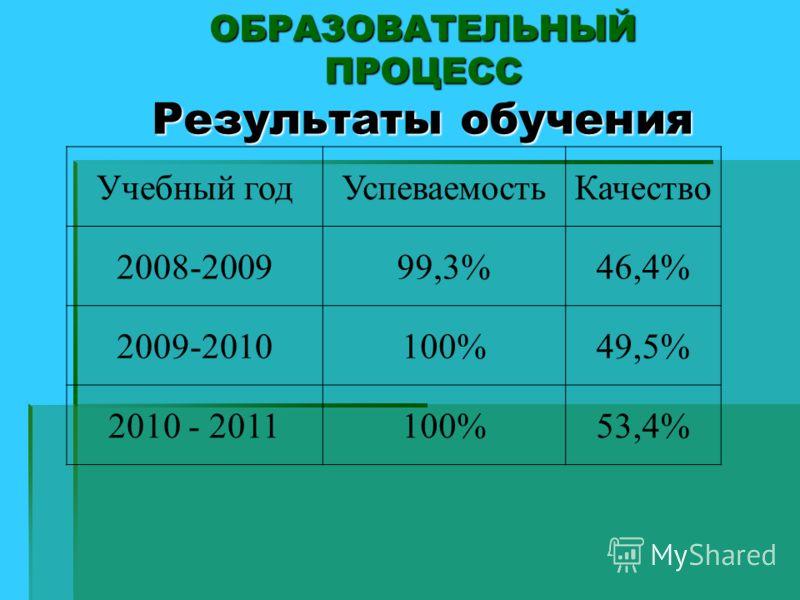ОБРАЗОВАТЕЛЬНЫЙ ПРОЦЕСС Результаты обучения Учебный годУспеваемостьКачество 2008-200999,3%46,4% 2009-2010100%49,5% 2010 - 2011100%53,4%