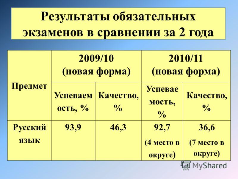 Результаты обязательных экзаменов в сравнении за 2 года Предмет 2009/10 (новая форма) 2010/11 (новая форма) Успеваем ость, % Качество, % Успевае мость, % Качество, % Русский язык 93,946,392,7 (4 место в округе ) 36,6 (7 место в округе)