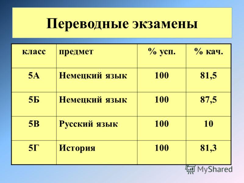 Переводные экзамены класспредмет% усп.% кач. 5АНемецкий язык10081,5 5БНемецкий язык10087,5 5ВРусский язык10010 5ГИстория10081,3