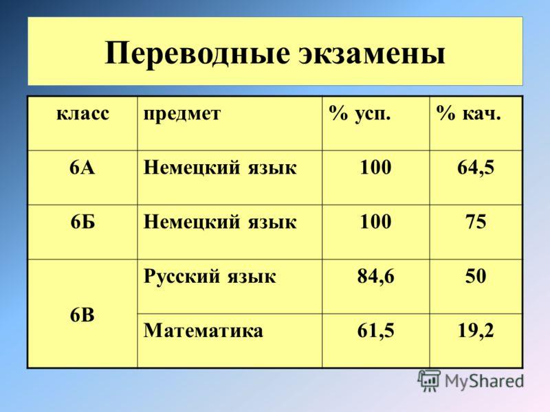 Переводные экзамены класспредмет% усп.% кач. 6АНемецкий язык10064,5 6БНемецкий язык10075 6В Русский язык84,650 Математика61,519,2