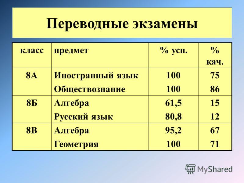 Переводные экзамены класспредмет% усп.% кач. 8АИностранный язык Обществознание 100 75 86 8БАлгебра Русский язык 61,5 80,8 15 12 8ВАлгебра Геометрия 95,2 100 67 71