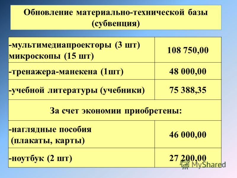-мультимедиапроекторы (3 шт) микроскопы (15 шт) 108 750,00 -тренажера-манекена (1шт)48 000,00 -учебной литературы (учебники)75 388,35 За счет экономии приобретены: -наглядные пособия (плакаты, карты) 46 000,00 -ноутбук (2 шт)27 200,00 Обновление мате