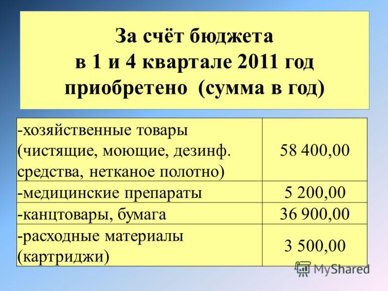 За счёт бюджета в 1 и 4 квартале 2011 год приобретено (сумма в год) -хозяйственные товары (чистящие, моющие, дезинф. средства, нетканое полотно) 58 400,00 -медицинские препараты5 200,00 -канцтовары, бумага36 900,00 -расходные материалы (картриджи) 3