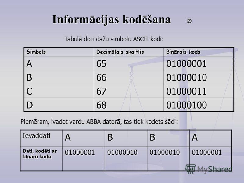 Informācijas kodēšana Informācijas kodēšana Simbols Decimālais skaitlis Binārais kods A6501000001 B6601000010 C6701000011 D6801000100 Piemēram, ivadot vardu ABBA datorā, tas tiek kodets šādi:IevaddatiABBA Dati, kodēti ar bināro kodu 01000001010000100