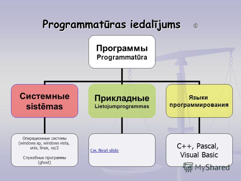 Programmatūras iedalījums Programmatūras iedalījums Программы Programmatūra Системные sistēmas Операционные системы (windows xp, windows vista, unix, linux, os/2 Служебные программы (ghost) Прикладные Lietojumprogrammas См. Next slide Языки программи