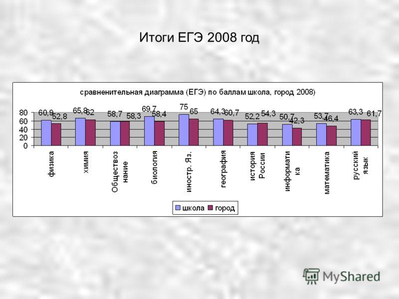 Итоги ЕГЭ 2008 год