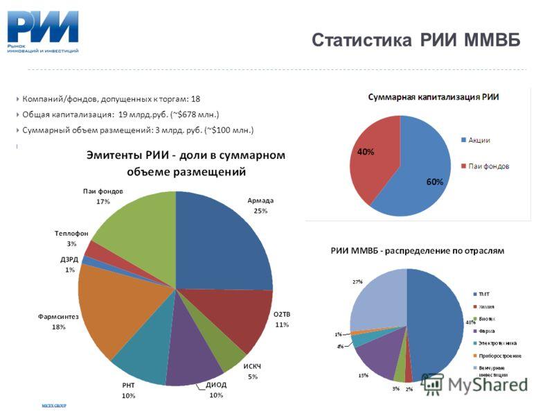 Статистика РИИ ММВБ Компаний / фондов, допущенных к торгам : 18 Общая капитализация : 19 млрд. руб. ( ~$ 678 млн.) Суммарный объем размещений : 3 млрд. руб. ( ~$ 100 млн.)