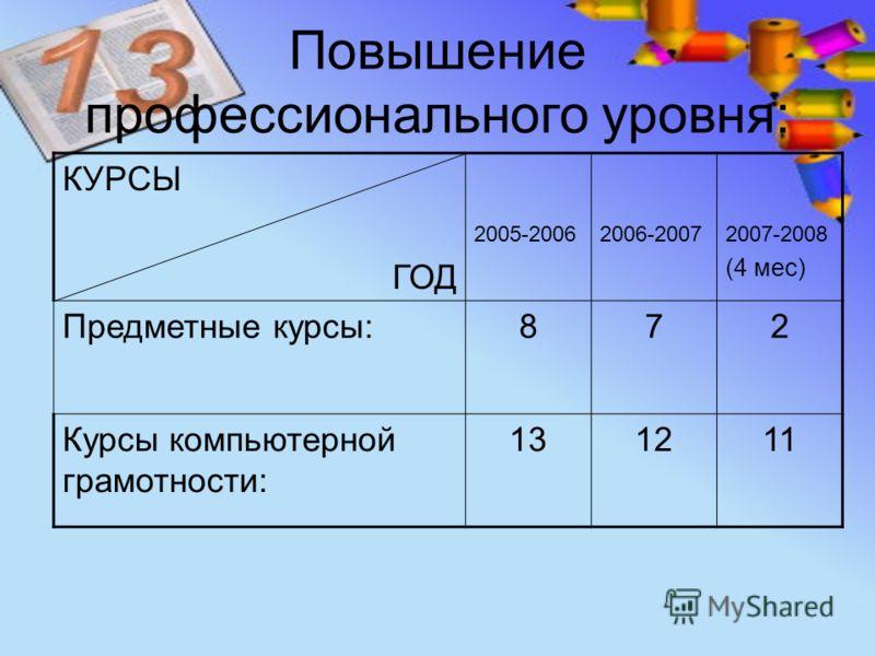 Повышение профессионального уровня: КУРСЫ ГОД 2005-20062006-20072007-2008 (4 мес) Предметные курсы:872 Курсы компьютерной грамотности: 131211