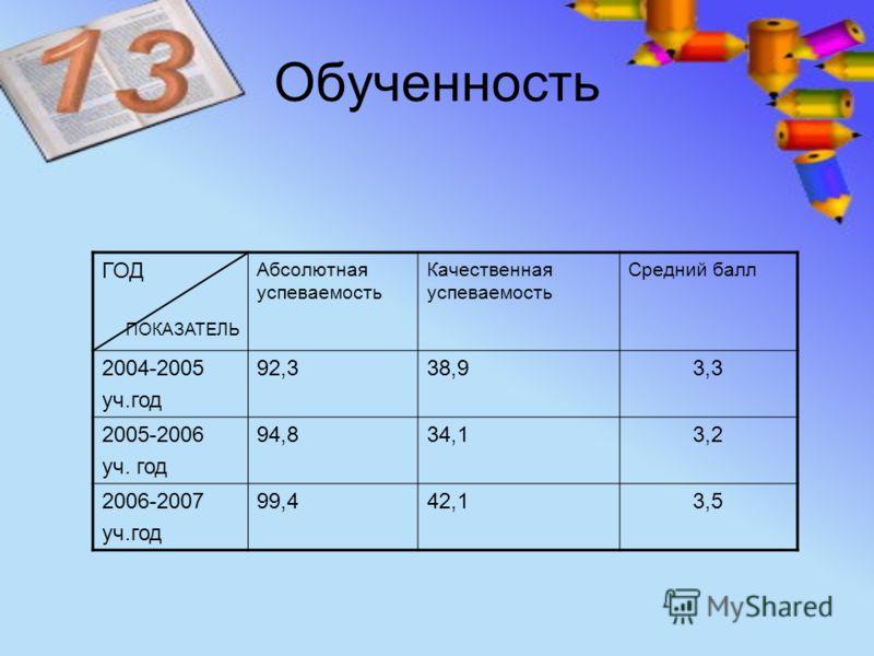 Обученность ГОД ПОКАЗАТЕЛЬ Абсолютная успеваемость Качественная успеваемость Средний балл 2004-2005 уч.год 92,392,338,93,3 2005-2006 уч. год 94,894,834,13,2 2006-2007 уч.год 99,499,442,13,5