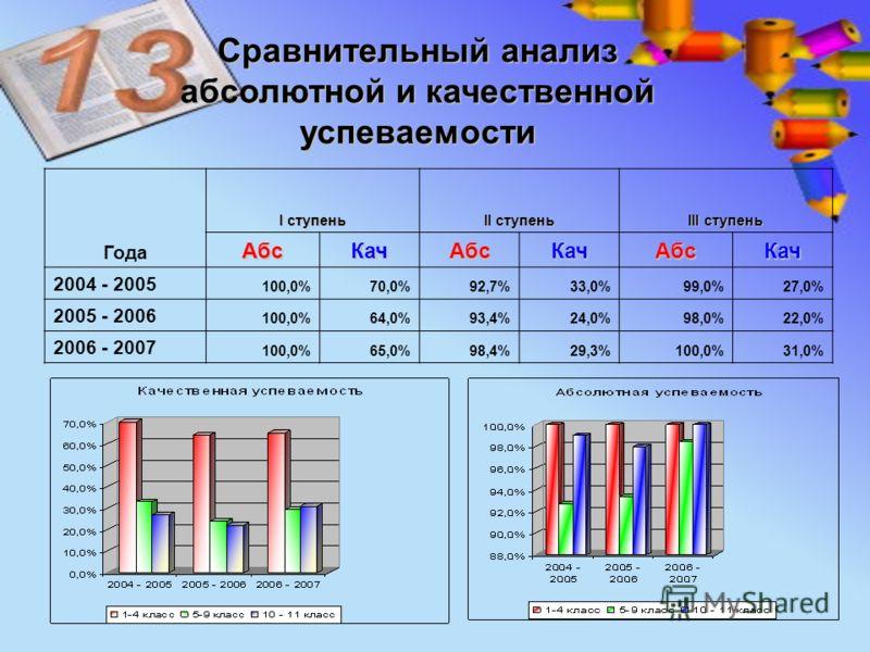 Года I ступень II ступень III ступень АбсКачАбсКачАбсКач 2004 - 2005 100,0%70,0%92,7%33,0%99,0%27,0% 2005 - 2006 100,0%64,0%93,4%24,0%98,0%22,0% 2006 - 2007 100,0%65,0%98,4%29,3%100,0%31,0% Сравнительный анализ абсолютной и качественной успеваемости