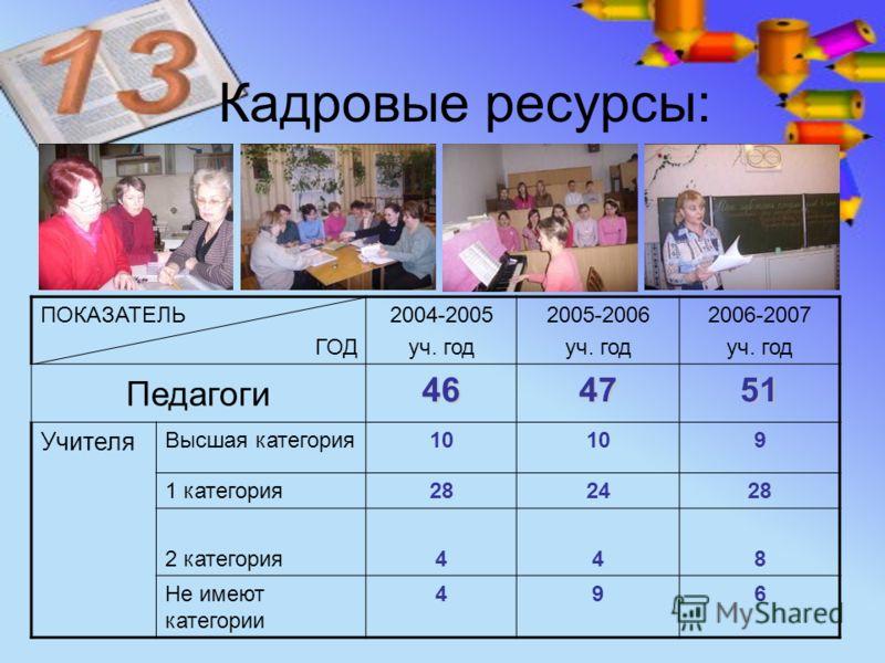 Кадровые ресурсы: ПОКАЗАТЕЛЬ ГОД 2004-2005 уч. год 2005-2006 уч. год 2006-2007 уч. год Педагоги 464751 Учителя Высшая категория10 9 1 категория282428 2 категория448 Не имеют категории 496