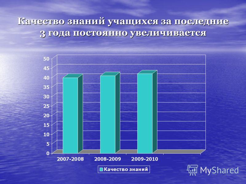 Качество знаний учащихся за последние 3 года постоянно увеличивается