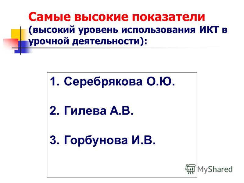 Самые высокие показатели (высокий уровень использования ИКТ в урочной деятельности): 1.Серебрякова О.Ю. 2.Гилева А.В. 3.Горбунова И.В.