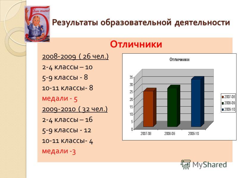 Результаты образовательной деятельности Отличники 2008-2009 ( 26 чел.) 2-4 классы – 10 5-9 классы - 8 10-11 классы - 8 медали - 5 2009-2010 ( 32 чел.) 2-4 классы – 16 5-9 классы - 12 10-11 классы - 4 медали -3