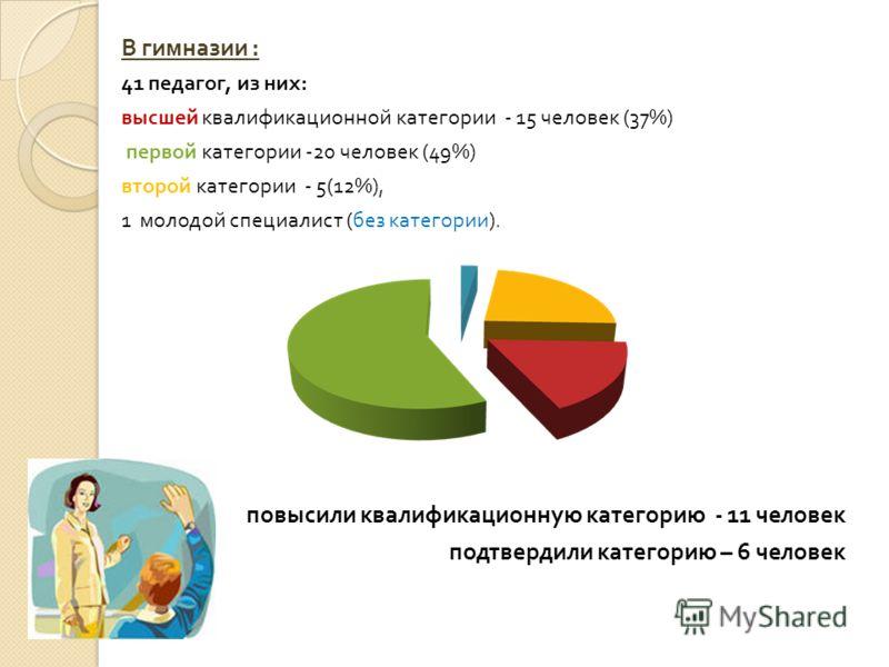 В гимназии : 41 педагог, из них : высшей квалификационной категории - 15 человек (37%) первой категории -20 человек (49%) второй категории - 5(12%), 1 молодой специалист ( без категории ). повысили квалификационную категорию - 11 человек подтвердили