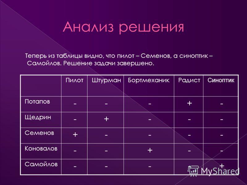 Теперь из таблицы видно, что пилот – Семенов, а синоптик – Самойлов. Решение задачи завершено. ПилотШтурманБортмеханикРадист Синоптик Потапов ---+- Щедрин -+--- Семенов +---- Коновалов --+-- Самойлов ----+