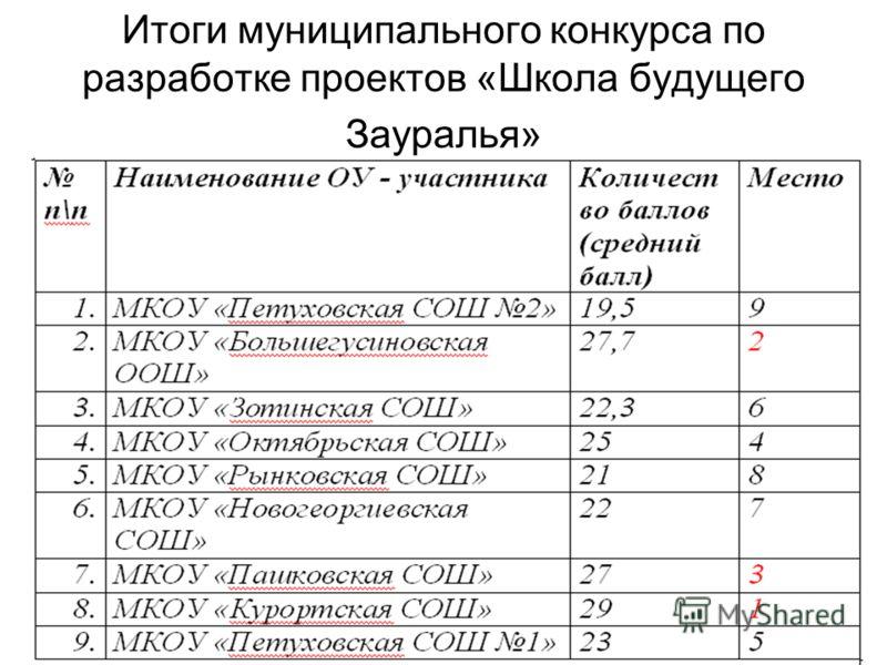 Итоги муниципального конкурса по разработке проектов «Школа будущего Зауралья»