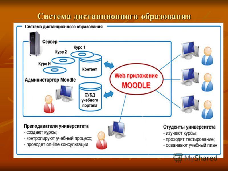 Система дистанционного образования