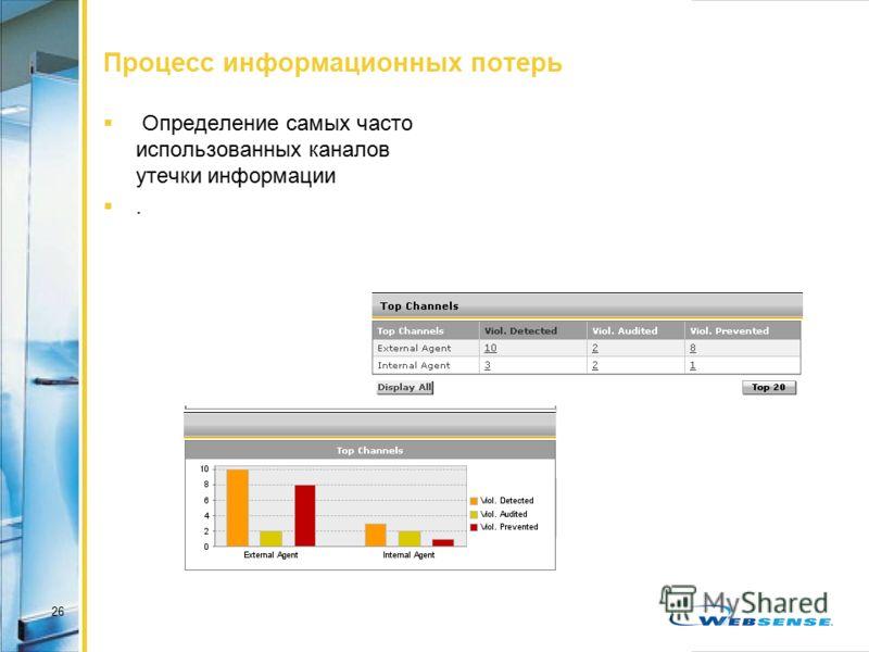 26 Процесс информационных потерь Определение самых часто использованных каналов утечки информации.