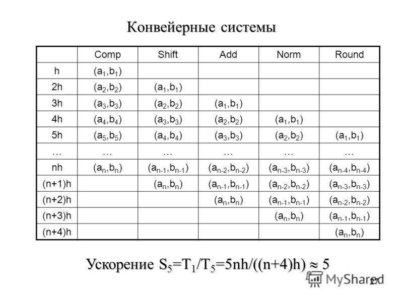 27 Конвейерные системы CompShiftAddNormRound h(a 1,b 1 ) 2h(a 2,b 2 )(a 1,b 1 ) 3h(a 3,b 3 )(a 2,b 2 )(a 1,b 1 ) 4h(a 4,b 4 )(a 3,b 3 )(a 2,b 2 )(a 1,b 1 ) 5h(a 5,b 5 )(a 4,b 4 )(a 3,b 3 )(a 2,b 2 )(a 1,b 1 ) ……………… nh(a n,b n )(a n-1,b n-1 )(a n-2,b