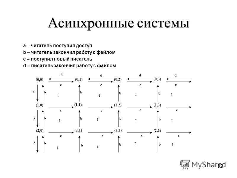 32 Асинхронные системы a – читатель поступил доступ b – читатель закончил работу с файлом c – поступил новый писатель d – писатель закончил работу с файлом (0,0) (1,0) (2,0) (0,1) (1,1) (2,1) (2,2) (1,2) (0,2) (0,3) (1,3) (2,3) a a a b b b d b b b b